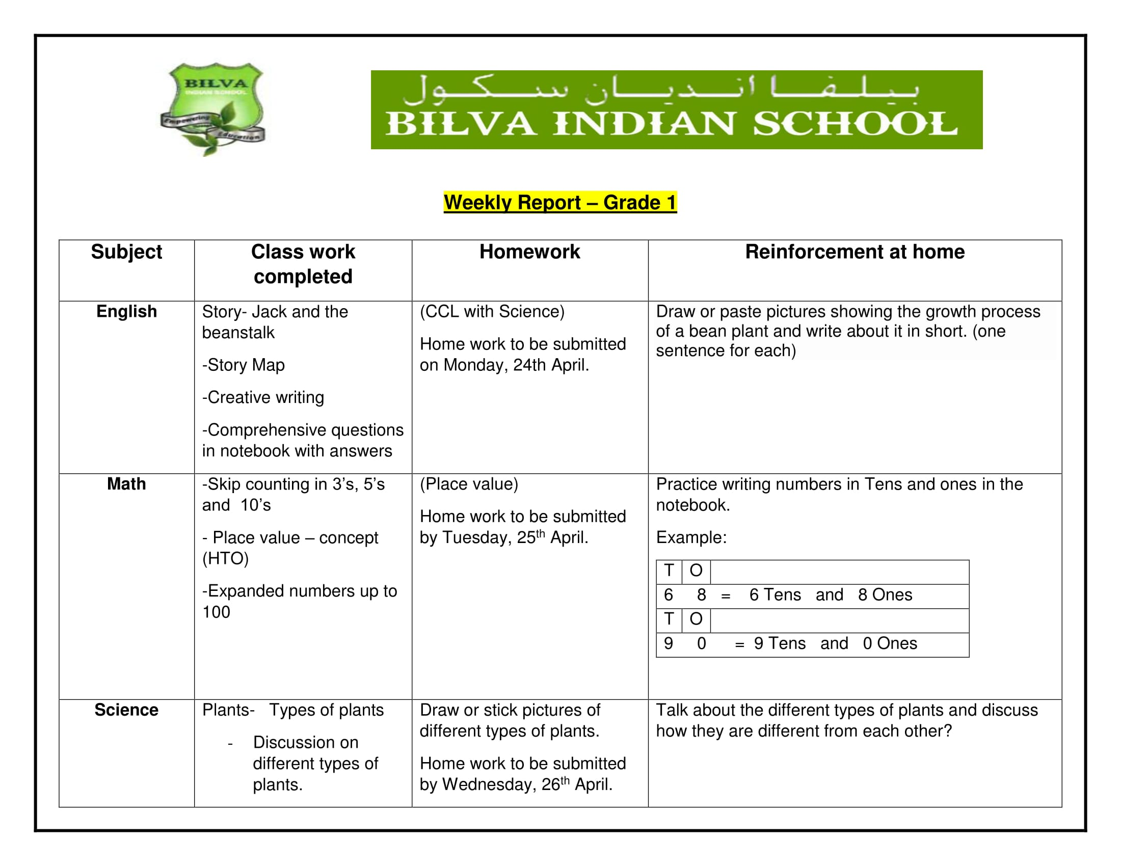 Bilva indian School Grade 1 2 3 Weekly Report 17thApril to – Weekly Report Writing